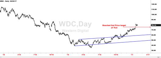 wdc_update
