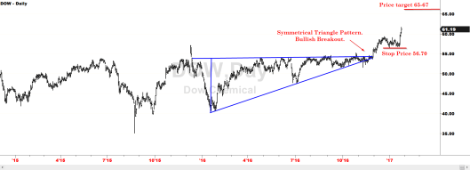 Symmetrical Triangle with Price Targets