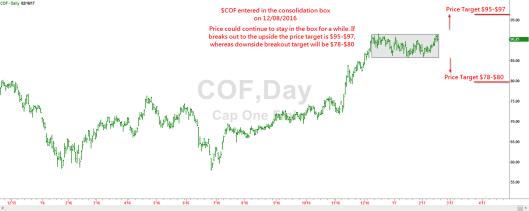 cof-consolidation