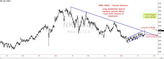 $NKE- Channel Breakout