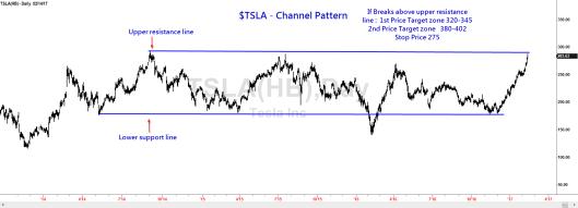 tsla-channel